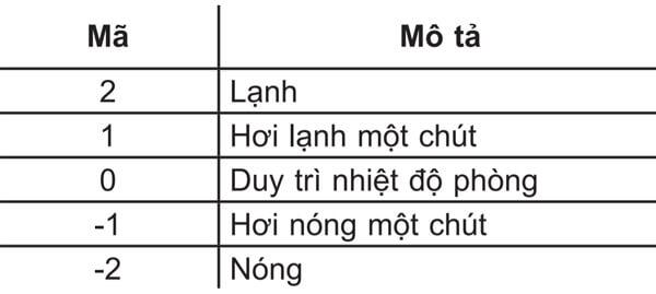 Cach-su-dung-remote-may-lanh-lg-4
